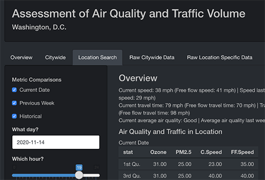 A screenshot of the product with the title 'Assessment of Air Quality and Traffic Volume'. The app is set for Washington, D.C., and you have the option to sort by the day, the ward, and the location.