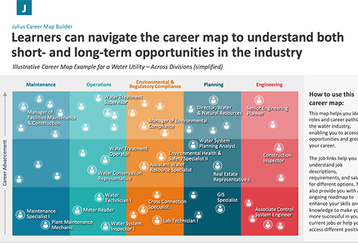 The image is a career builder map. The title says 'Learners can navigate the career map to understand both short and long-term opportunities in the industry'.