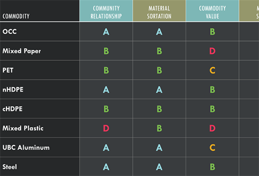 This is a chart of different commodities, such as mixed paper and PET. Each column contains a category and the grade for each commodity. For example, 'Mixed Plastic' recieved a 'D' in the category of 'Community Relationship'.