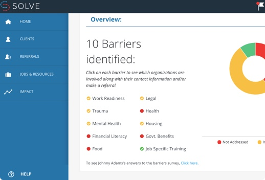 Screenshot of Solve dashboard that shows a circle chart with 10 identified barriers that each link to information about organizations working in these areas